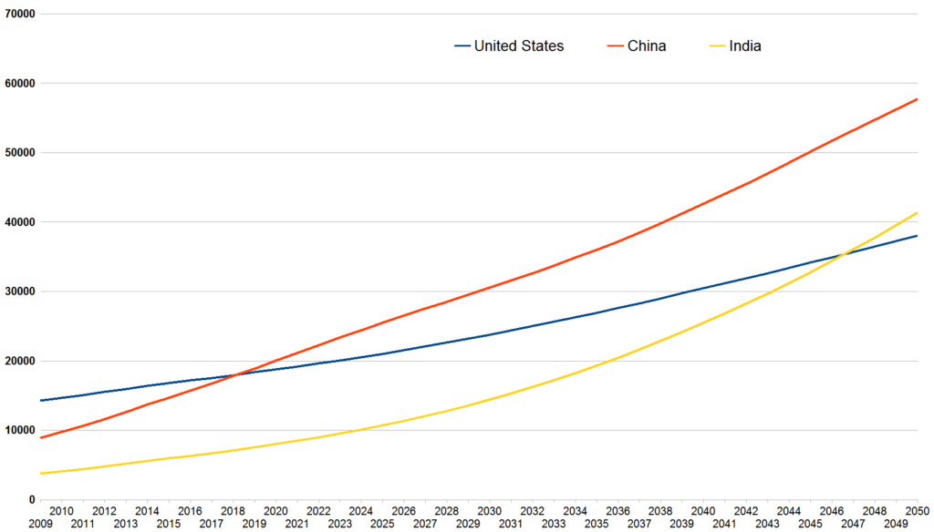 US,China_and_India_projected_GDP_growth_2009-2050_Pwc