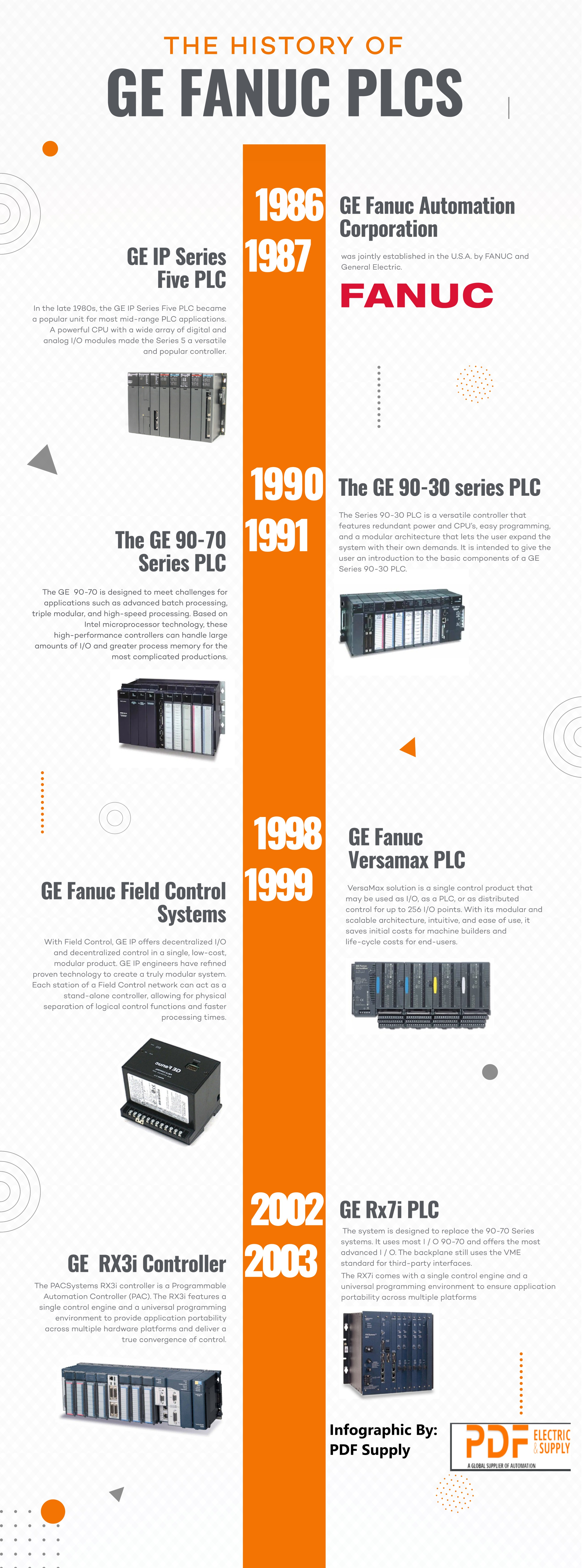 Infographic: The History of GE Fanuc PLCs