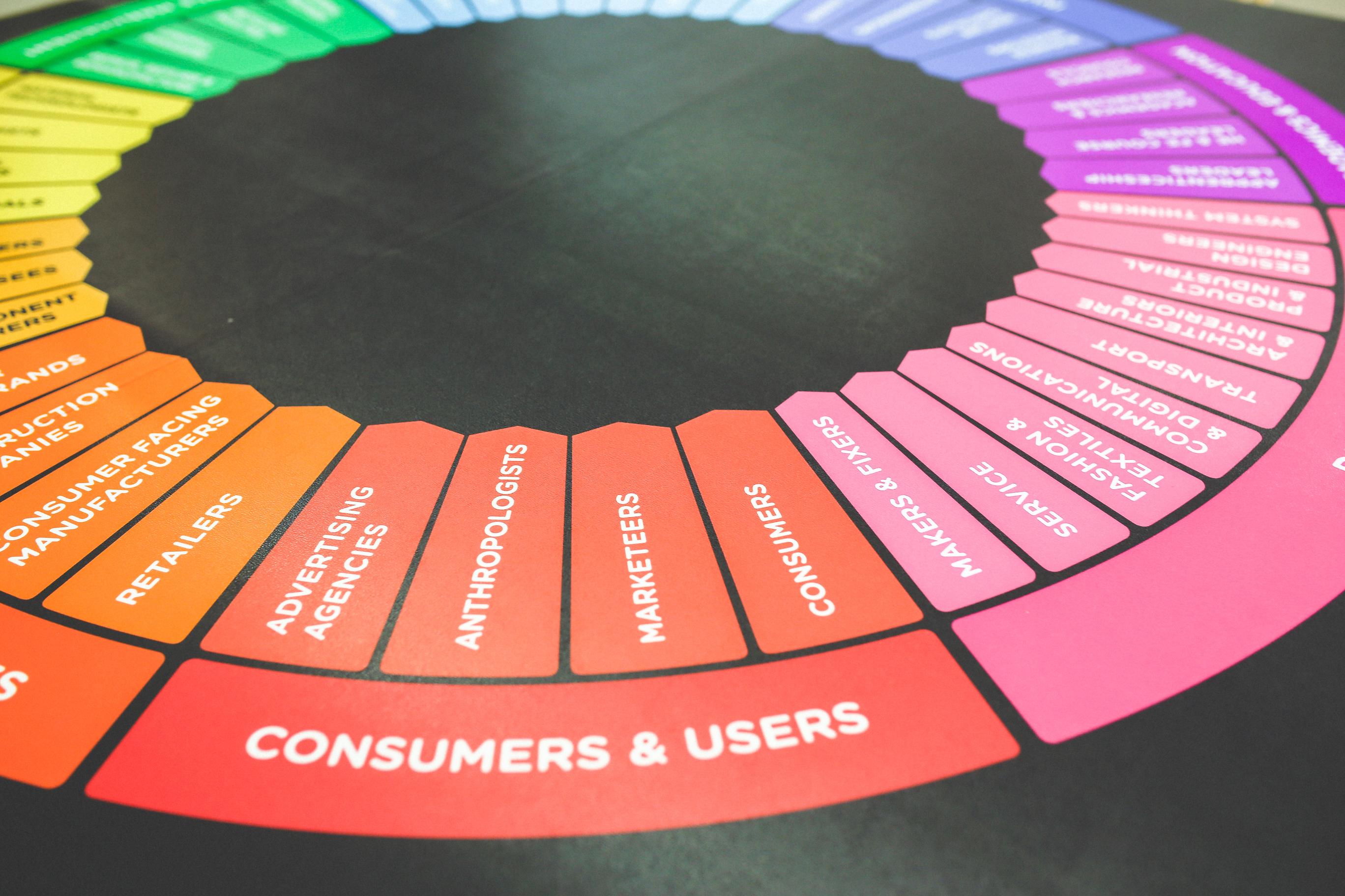 Modeling Human Behavior Through AI-Powered Marketing