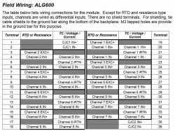 IC695ALG600 Wiring