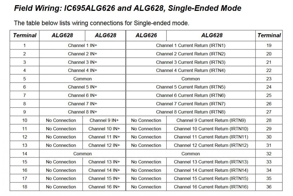 IC695ALG628 Analog Input HART module, 8 channels single ended, 4 channels differential IC695A IC695A